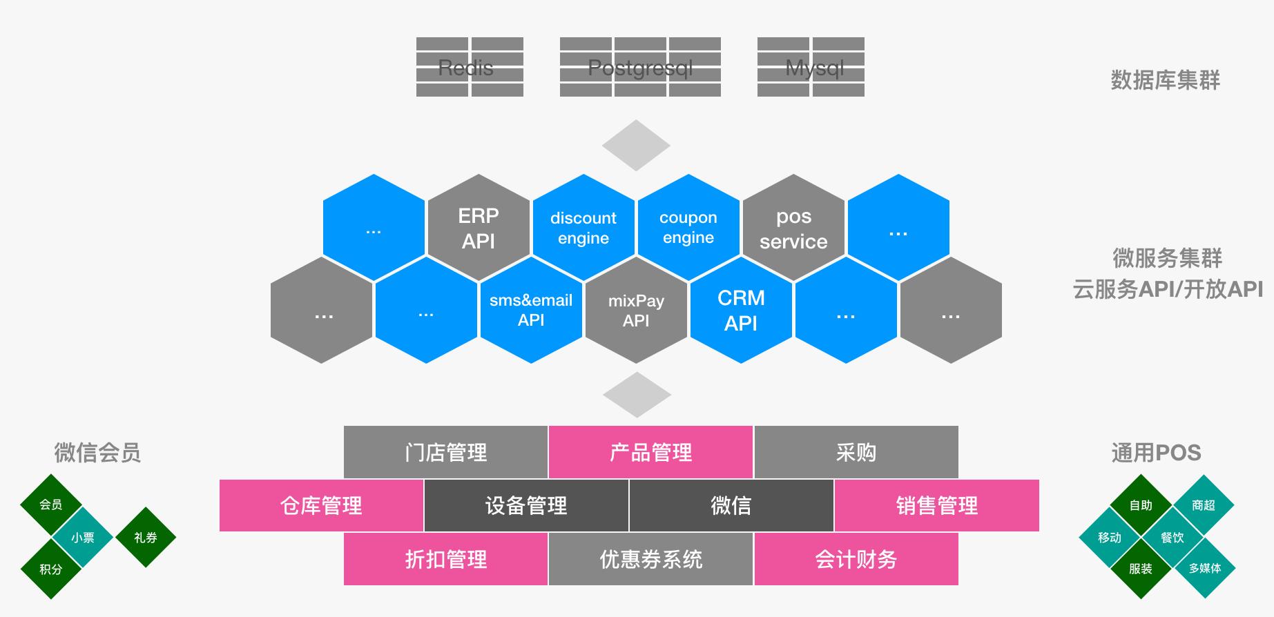 leadway technology,leadway cloud,super retail,leadway ERP,leadway